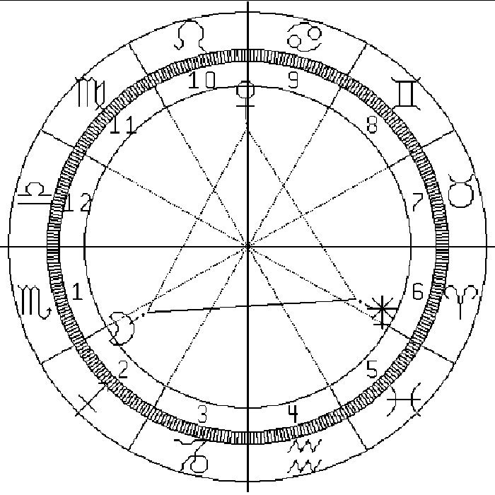 Maison en astrologie ventana blog for Astrologie maison 12