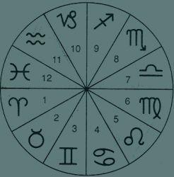 Les 12 maisons astrologiques de l 39 horoscope et leurs for Astrologie maison 12